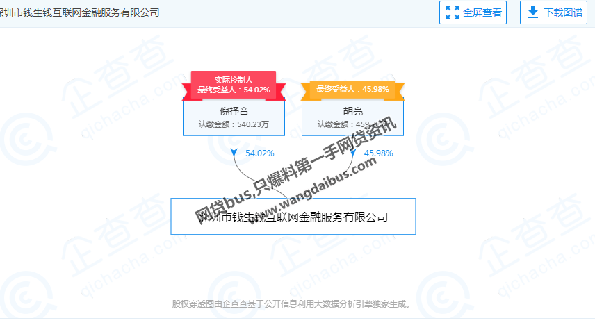 钱牛牛股东疑似转移资产(约4.5亿)到香港,股权出质香港公司